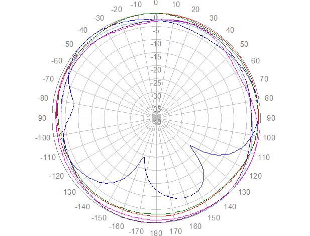 2J4924P polaire, azimut, 1710-2170 MHz