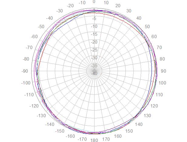 2J4924P polaire, azimut, 2200-2700 MHz