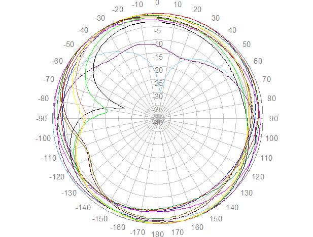 2J4924P polaire, azimut, 698-960 MHz
