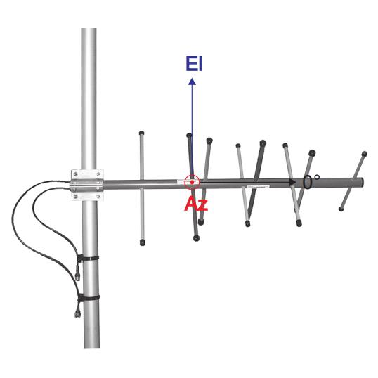 ComAnt CA400X+ 2X2 MIMO 400 MHz Yagi Antenna - Halberd Bastion