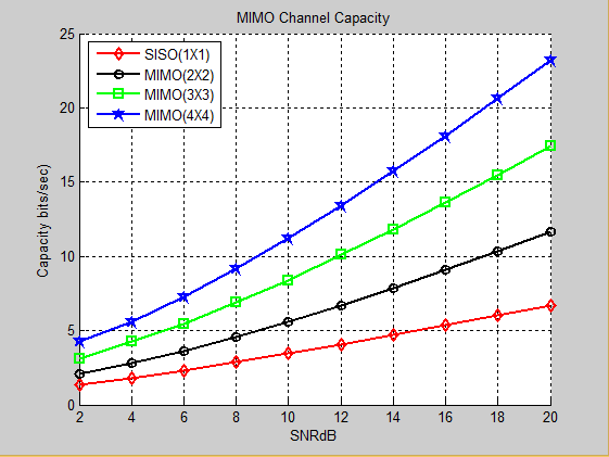 SISO vs MIMO Channel Capacity Comparison [1]