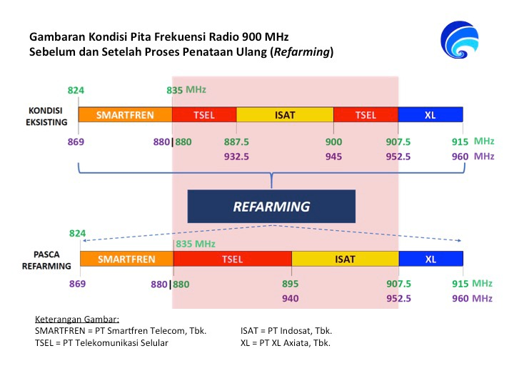 Refarming of 800 and 900 MHz spectrum in Indonesia