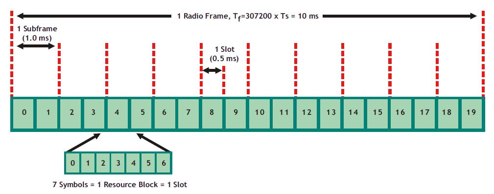 Estimating Lte Data Rates Halberd Bastion