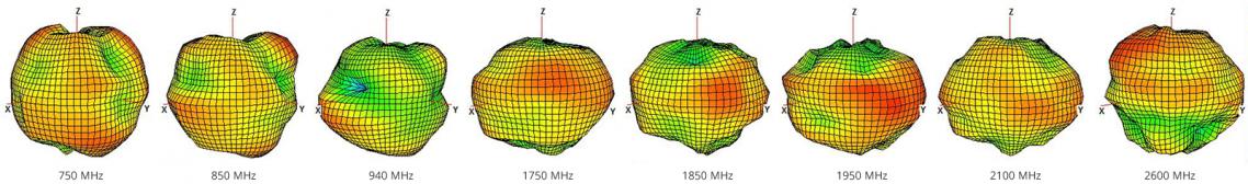 Antenne adhésive cellulaire large bande 2J4924P 700 à 2700 MHz diagrammes de rayonnement 3D