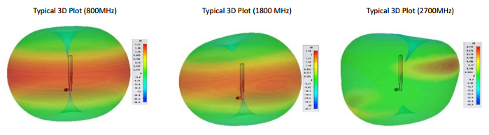 Panorama blade hinged terminal antenna 3D radiation patterns