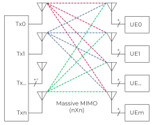 Massive MIMO block diagram