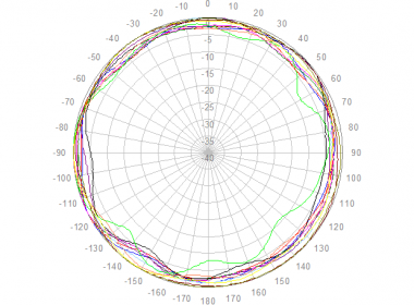 Polar Azimuth, 1710 to 2700 MHz