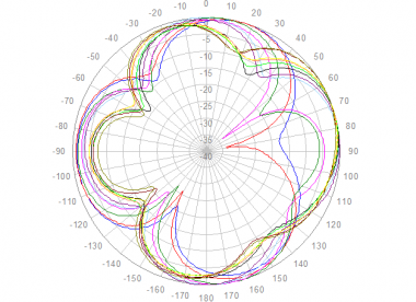 Polar Azimuth, 698 to 960 MHz