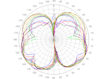 Polar Elevation, 1710 to 2700 MHz
