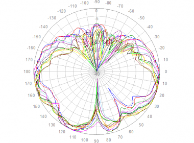 Polar Elevation, 698 to 960 MHz