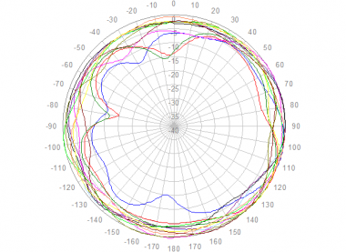 Polar Azimuth 1710 to 2700 MHz
