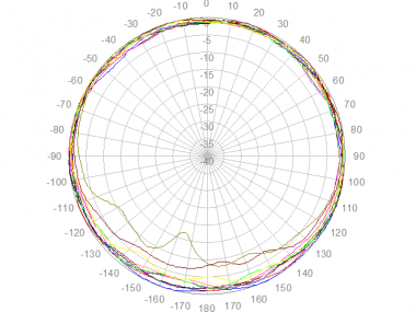 Panorama LPB-7-27 Azimuth Polar Plot - Upper