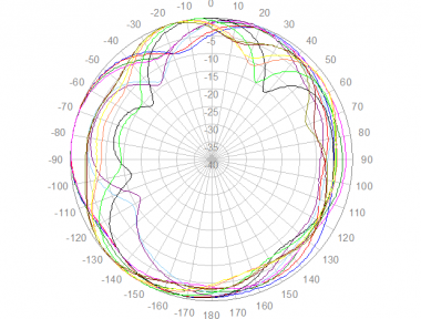 Panorama LPB-7-27 Azimuth Polar Plot