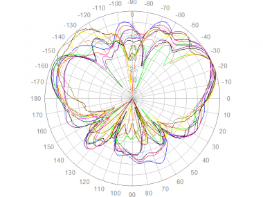Panorama LPB-7-27 Elevation Polar Plot - Upper