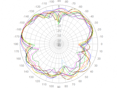 Panorama LPB-7-27 Elevation Polar Plot