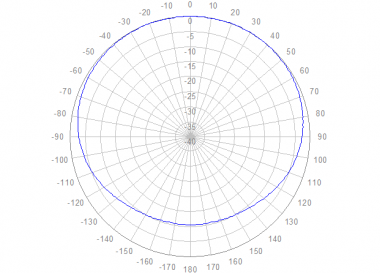 Polar azimuth 400 to 520 MHz