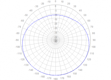 Polar azimuth 806 to 960 MHz