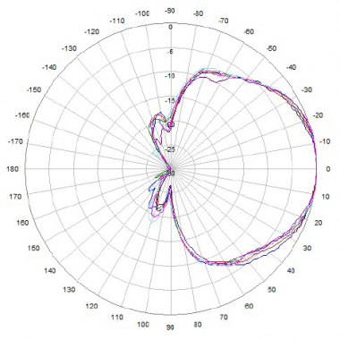 3300 to 3800 MHz Azimuth Plot