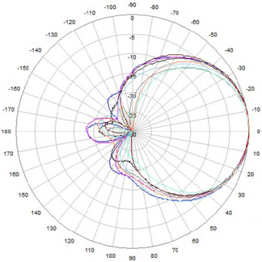 698 to 960 MHz Azimuth